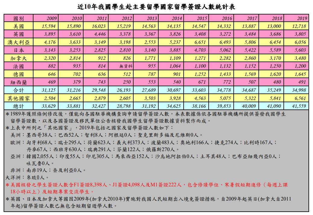 這張圖片的 alt 屬性值為空,它的檔案名稱為 留學出國統計表.png