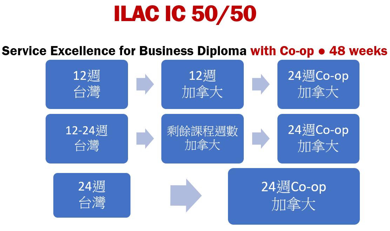 這張圖片的 alt 屬性值為空,它的檔案名稱為 ILAC-IC-5050.png